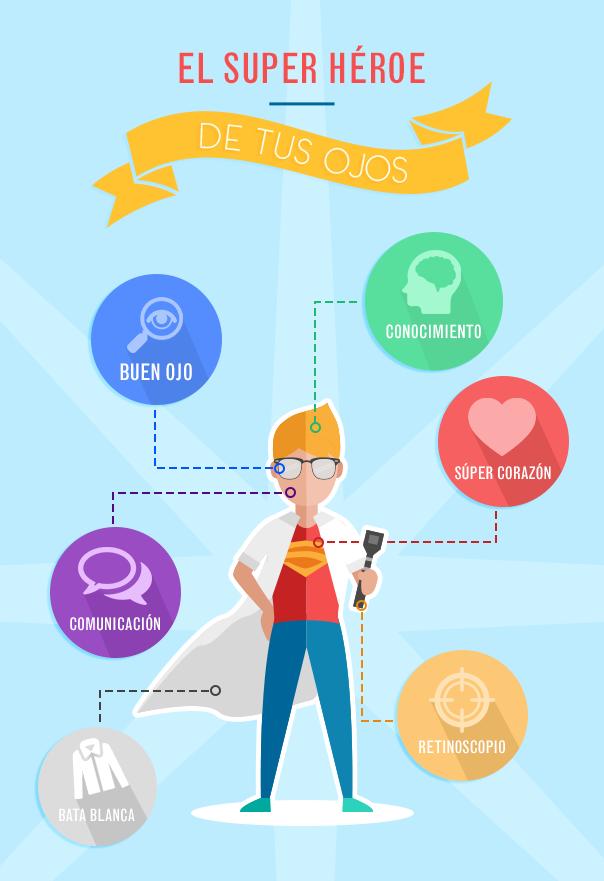 Infografía: El Optometrista